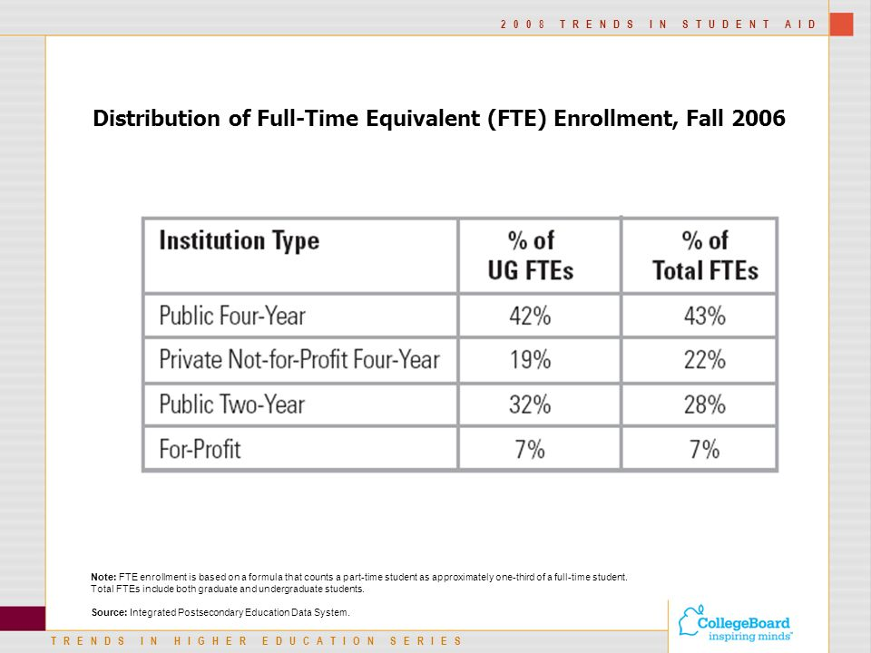 TRENDS IN HIGHER EDUCATION SERIES 2008 TRENDS IN STUDENT AID Distribution of Full-Time Equivalent (FTE) Enrollment, Fall 2006 Note: FTE enrollment is based on a formula that counts a part-time student as approximately one-third of a full-time student.