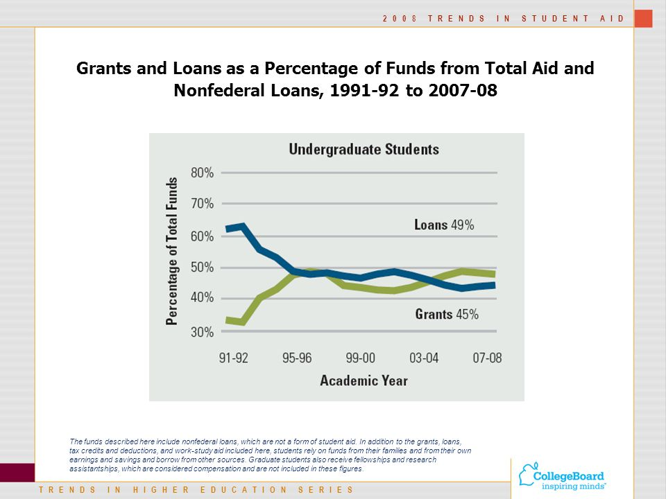 TRENDS IN HIGHER EDUCATION SERIES 2008 TRENDS IN STUDENT AID Grants and Loans as a Percentage of Funds from Total Aid and Nonfederal Loans, to The funds described here include nonfederal loans, which are not a form of student aid.
