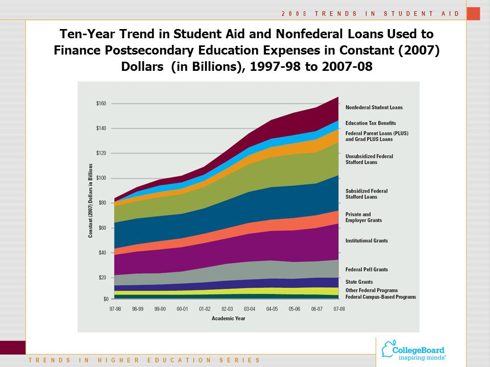 TRENDS IN HIGHER EDUCATION SERIES 2008 TRENDS IN STUDENT AID Ten-Year Trend in Student Aid and Nonfederal Loans Used to Finance Postsecondary Education Expenses in Constant (2007) Dollars (in Billions), to