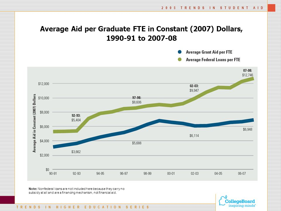 TRENDS IN HIGHER EDUCATION SERIES 2008 TRENDS IN STUDENT AID Average Aid per Graduate FTE in Constant (2007) Dollars, to Note: Nonfederal loans are not included here because they carry no subsidy at all and are a financing mechanism, not financial aid.