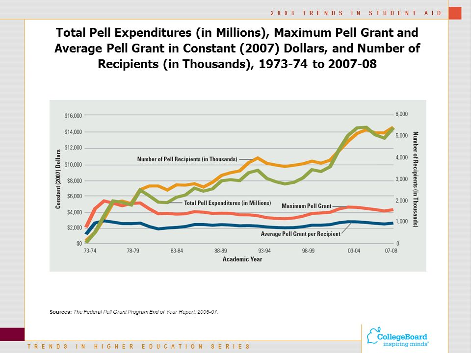 TRENDS IN HIGHER EDUCATION SERIES 2008 TRENDS IN STUDENT AID Total Pell Expenditures (in Millions), Maximum Pell Grant and Average Pell Grant in Constant (2007) Dollars, and Number of Recipients (in Thousands), to Sources: The Federal Pell Grant Program End of Year Report,