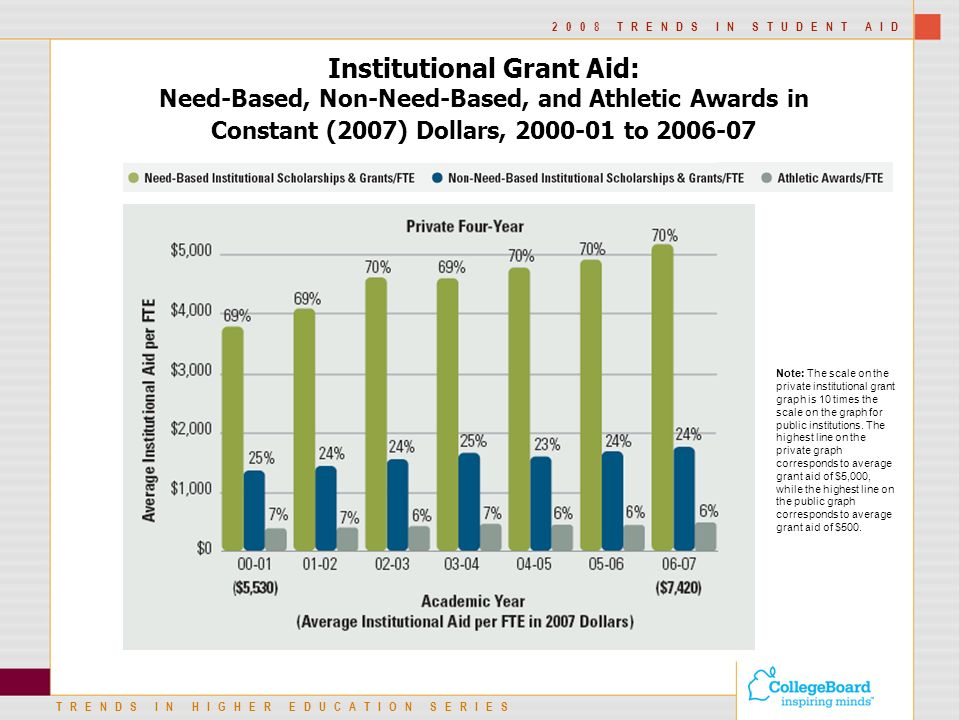 TRENDS IN HIGHER EDUCATION SERIES 2008 TRENDS IN STUDENT AID Institutional Grant Aid: Need-Based, Non-Need-Based, and Athletic Awards in Constant (2007) Dollars, to Note: The scale on the private institutional grant graph is 10 times the scale on the graph for public institutions.