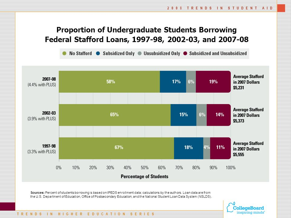 TRENDS IN HIGHER EDUCATION SERIES 2008 TRENDS IN STUDENT AID Proportion of Undergraduate Students Borrowing Federal Stafford Loans, , , and Sources: Percent of students borrowing is based on IPEDS enrollment data; calculations by the authors.