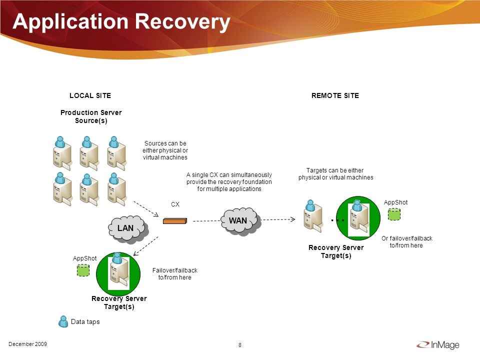 Or failover/failback to/from here Failover/failback to/from here Application Recovery 8 December 2009 Production Server Source(s) LOCAL SITEREMOTE SITE … LAN CX Recovery Server Target(s) WAN Targets can be either physical or virtual machines Sources can be either physical or virtual machines A single CX can simultaneously provide the recovery foundation for multiple applications AppShot Data taps Recovery Server Target(s) AppShot