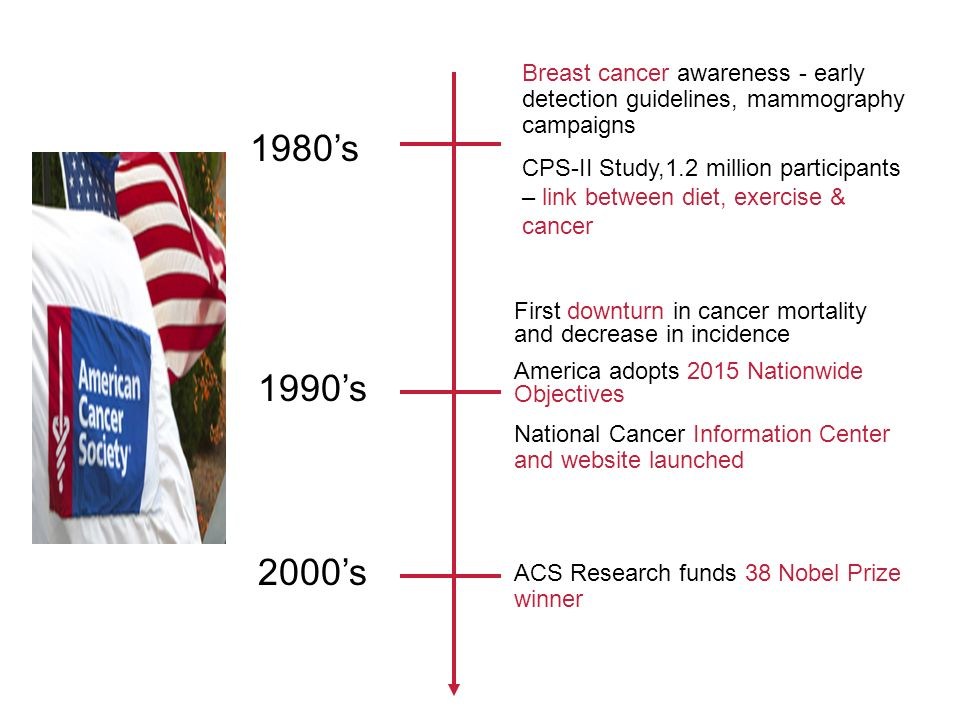 First downturn in cancer mortality and decrease in incidence America adopts 2015 Nationwide Objectives National Cancer Information Center and website launched 1990s 2000s ACS Research funds 38 Nobel Prize winner Breast cancer awareness - early detection guidelines, mammography campaigns CPS-II Study,1.2 million participants – link between diet, exercise & cancer 1980s