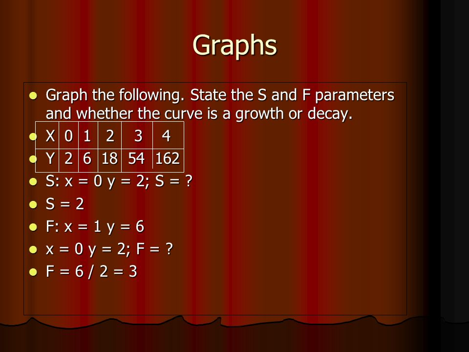 Graphs Graph the following.