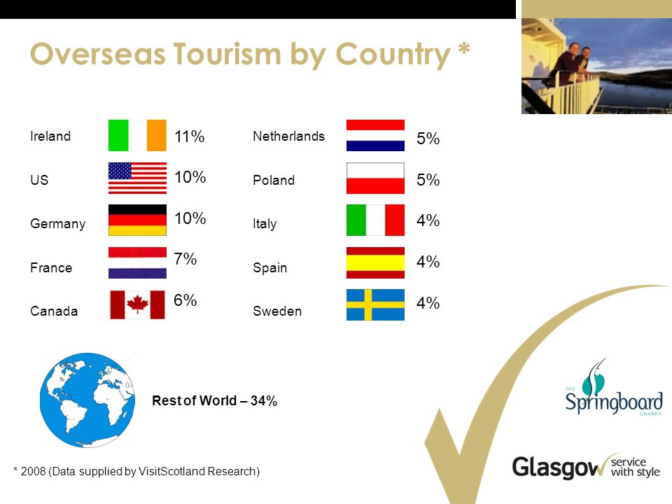 Overseas Tourism by Country * Netherlands France Canada Spain Italy Sweden US Germany Poland Ireland 11% 10% 7% 6% 5% 4% Rest of World – 34% * 2008 (Data supplied by VisitScotland Research)