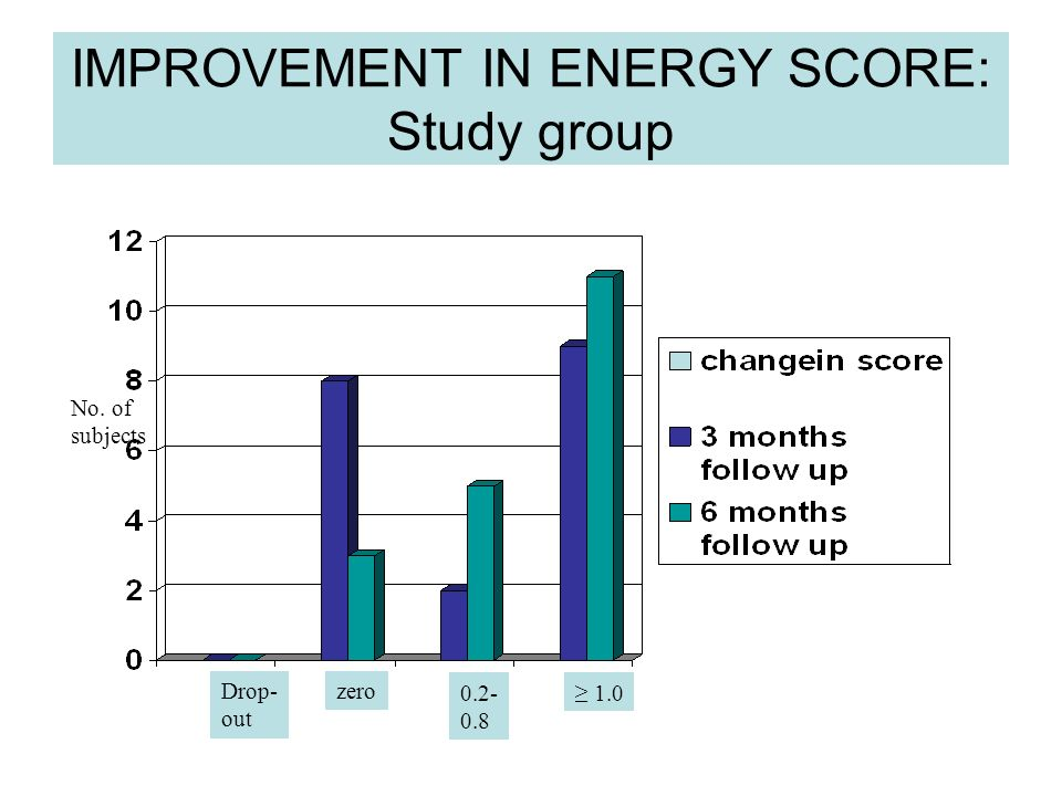 IMPROVEMENT IN ENERGY SCORE: Study group No. of subjects Drop- out zero 0.2- 0.8 1.0