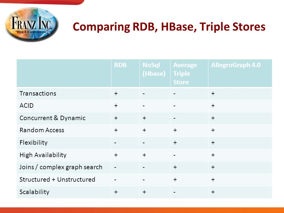 Comparing RDB, HBase, Triple Stores RDBNoSql (Hbase) Average Triple Store AllegroGraph 4.0 Transactions+--+ ACID+--+ Concurrent & Dynamic++-+ Random Access++++ Flexibility--++ High Availability++-+ Joins / complex graph search--++ Structured + Unstructured--++ Scalability++-+