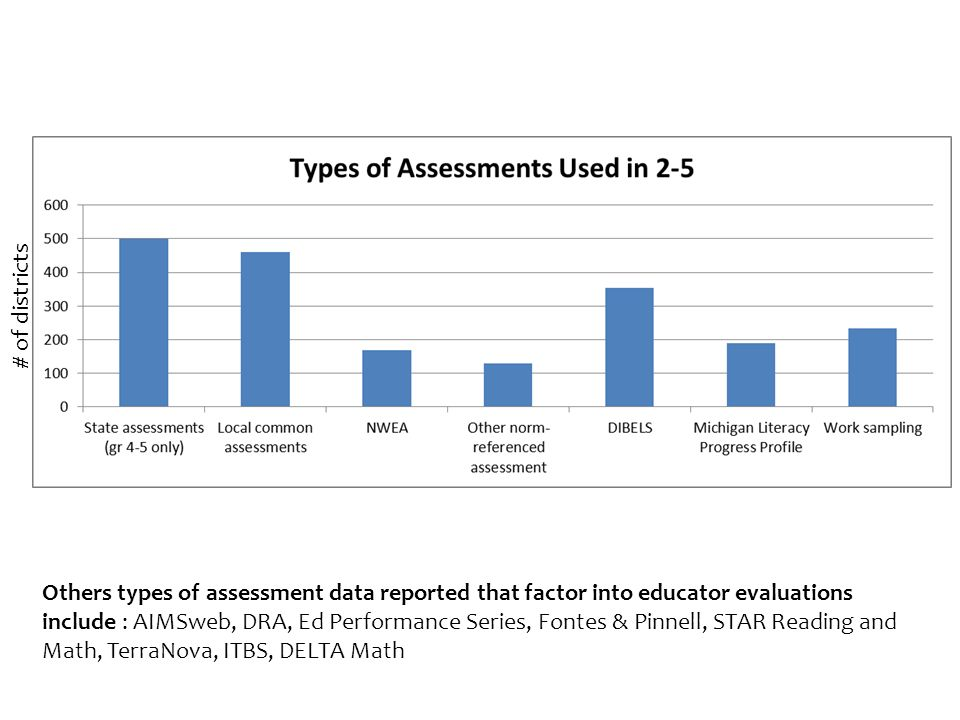 Others types of assessment data reported that factor into educator evaluations include : AIMSweb, DRA, Ed Performance Series, Fontes & Pinnell, STAR Reading and Math, TerraNova, ITBS, DELTA Math # of districts