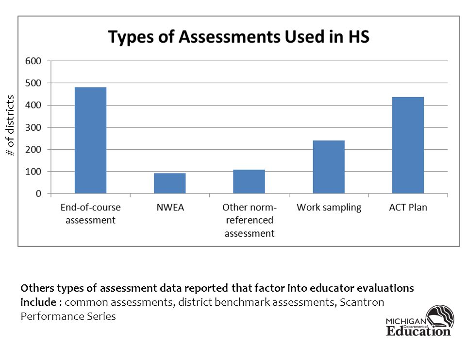Others types of assessment data reported that factor into educator evaluations include : common assessments, district benchmark assessments, Scantron Performance Series # of districts