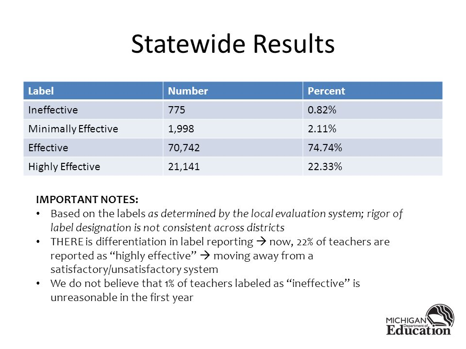 Statewide Results LabelNumberPercent Ineffective % Minimally Effective1, % Effective70, % Highly Effective21, % IMPORTANT NOTES: Based on the labels as determined by the local evaluation system; rigor of label designation is not consistent across districts THERE is differentiation in label reporting now, 22% of teachers are reported as highly effective moving away from a satisfactory/unsatisfactory system We do not believe that 1% of teachers labeled as ineffective is unreasonable in the first year