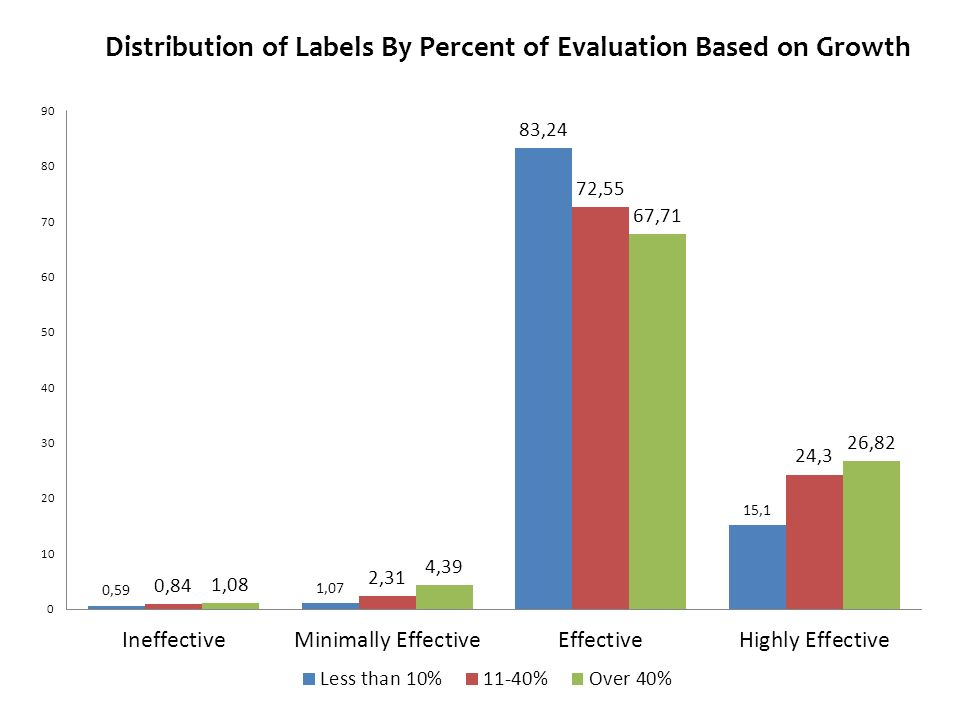 Distribution of Labels By Percent of Evaluation Based on Growth