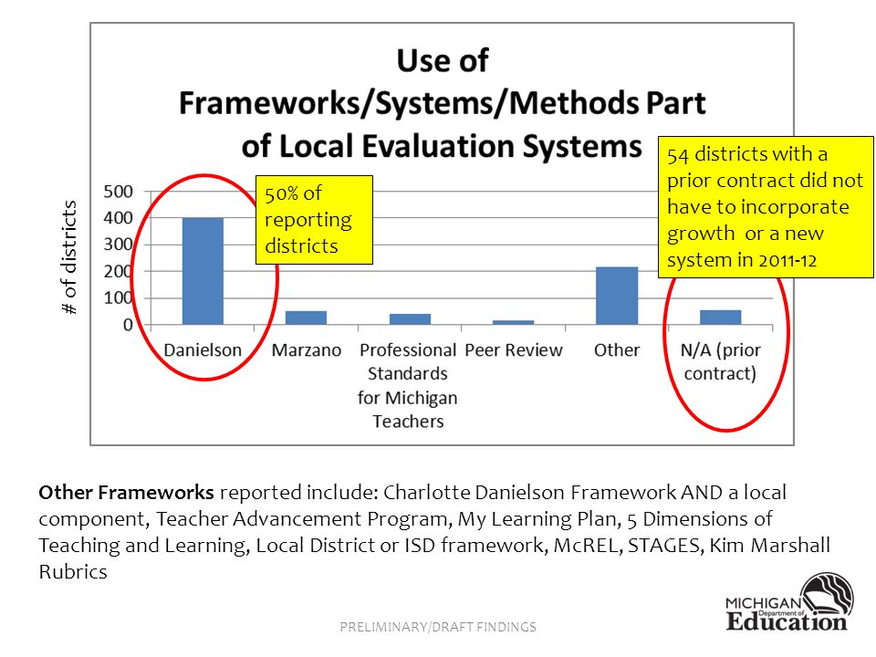 Other Frameworks reported include: Charlotte Danielson Framework AND a local component, Teacher Advancement Program, My Learning Plan, 5 Dimensions of Teaching and Learning, Local District or ISD framework, McREL, STAGES, Kim Marshall Rubrics 50% of reporting districts 54 districts with a prior contract did not have to incorporate growth or a new system in # of districts PRELIMINARY/DRAFT FINDINGS