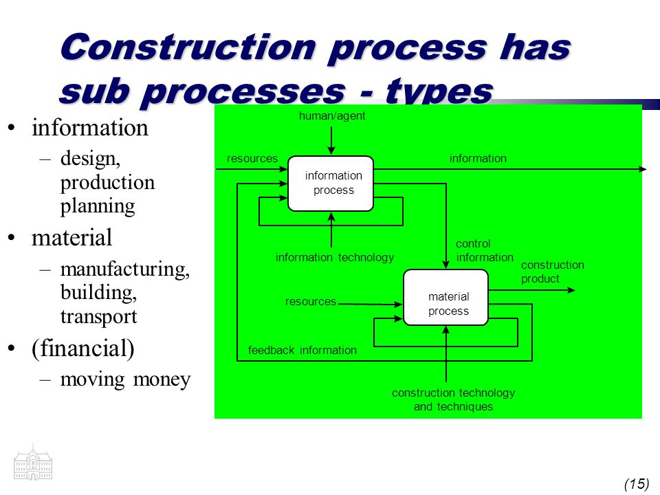 (15) Construction process has sub processes - types information –design, production planning material –manufacturing, building, transport (financial) –moving money information process material process resources control informationinformation technology human/agent information resources feedback information construction technology and techniques construction product