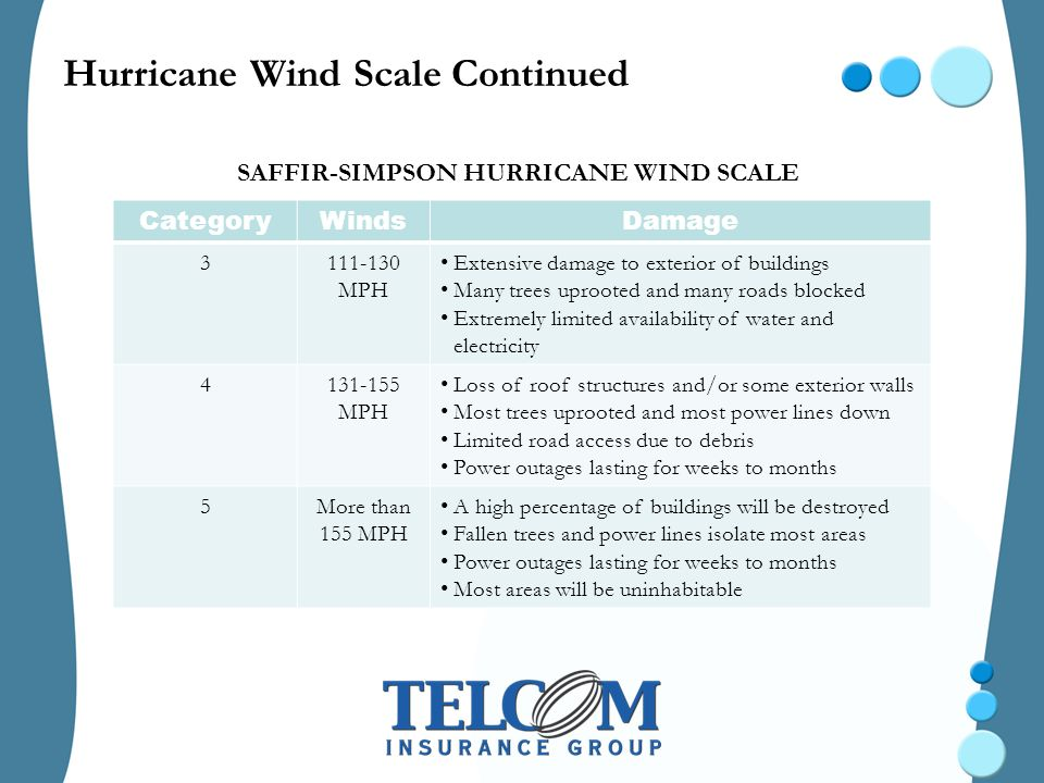 Hurricane Wind Scale Continued SAFFIR-SIMPSON HURRICANE WIND SCALE CategoryWindsDamage 3111-130 MPH Extensive damage to exterior of buildings Many trees uprooted and many roads blocked Extremely limited availability of water and electricity 4131-155 MPH Loss of roof structures and/or some exterior walls Most trees uprooted and most power lines down Limited road access due to debris Power outages lasting for weeks to months 5More than 155 MPH A high percentage of buildings will be destroyed Fallen trees and power lines isolate most areas Power outages lasting for weeks to months Most areas will be uninhabitable