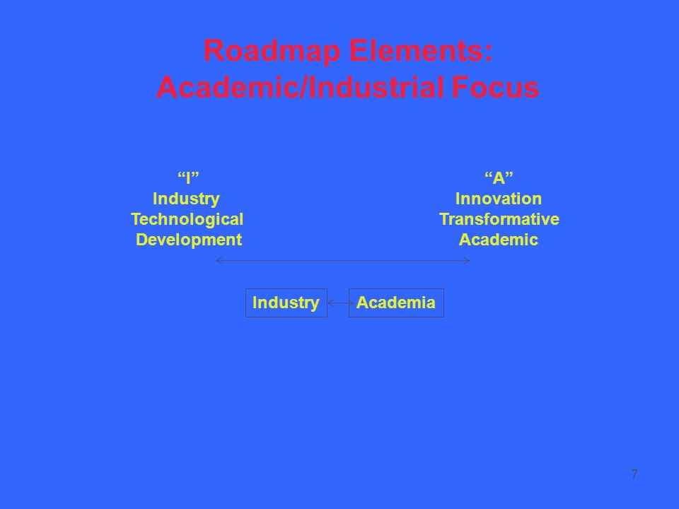 7 Roadmap Elements: Academic/Industrial Focus I Industry Technological Development A Innovation Transformative Academic IndustryAcademia