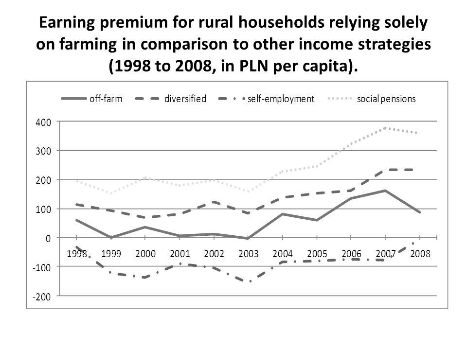 Earning premium for rural households relying solely on farming in comparison to other income strategies (1998 to 2008, in PLN per capita).