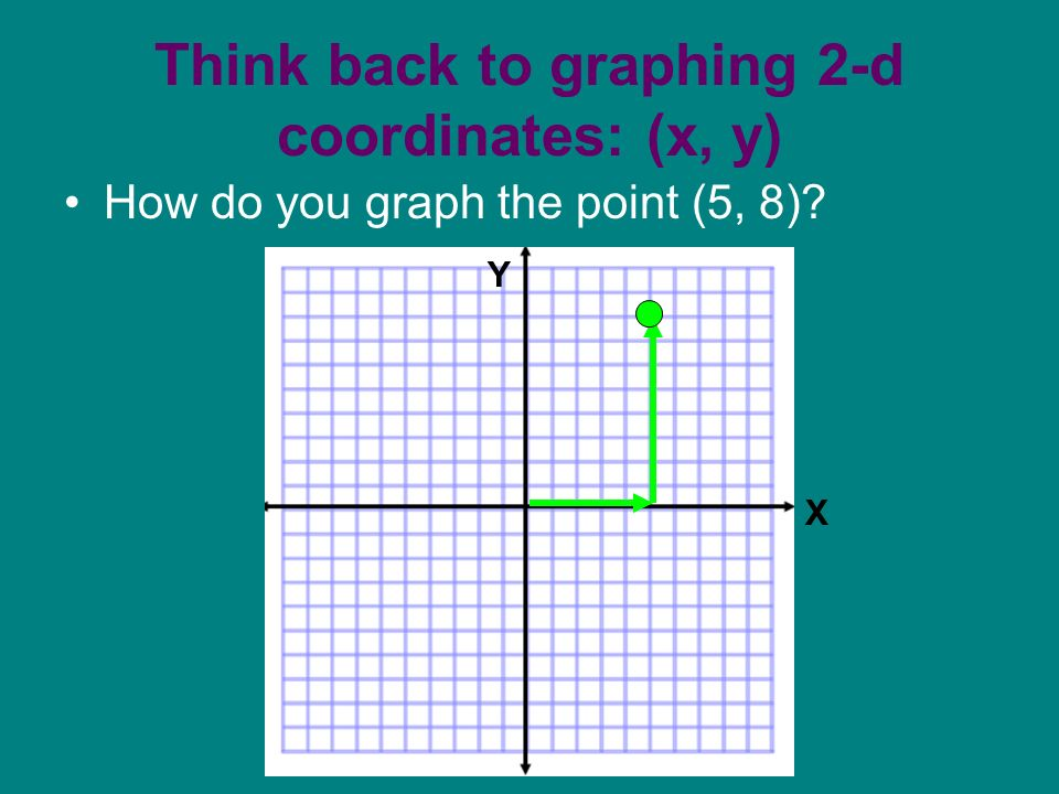 Think back to graphing 2-d coordinates: (x, y) How do you graph the point (5, 8) X Y