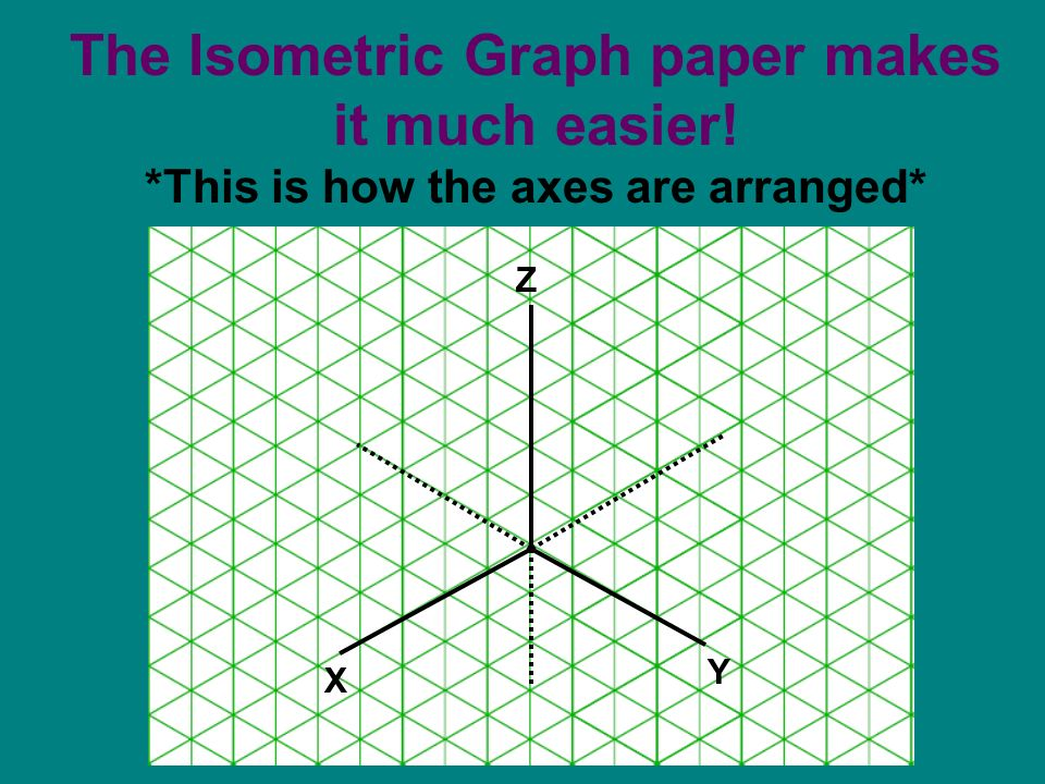 The Isometric Graph paper makes it much easier! *This is how the axes are arranged* X Z Y