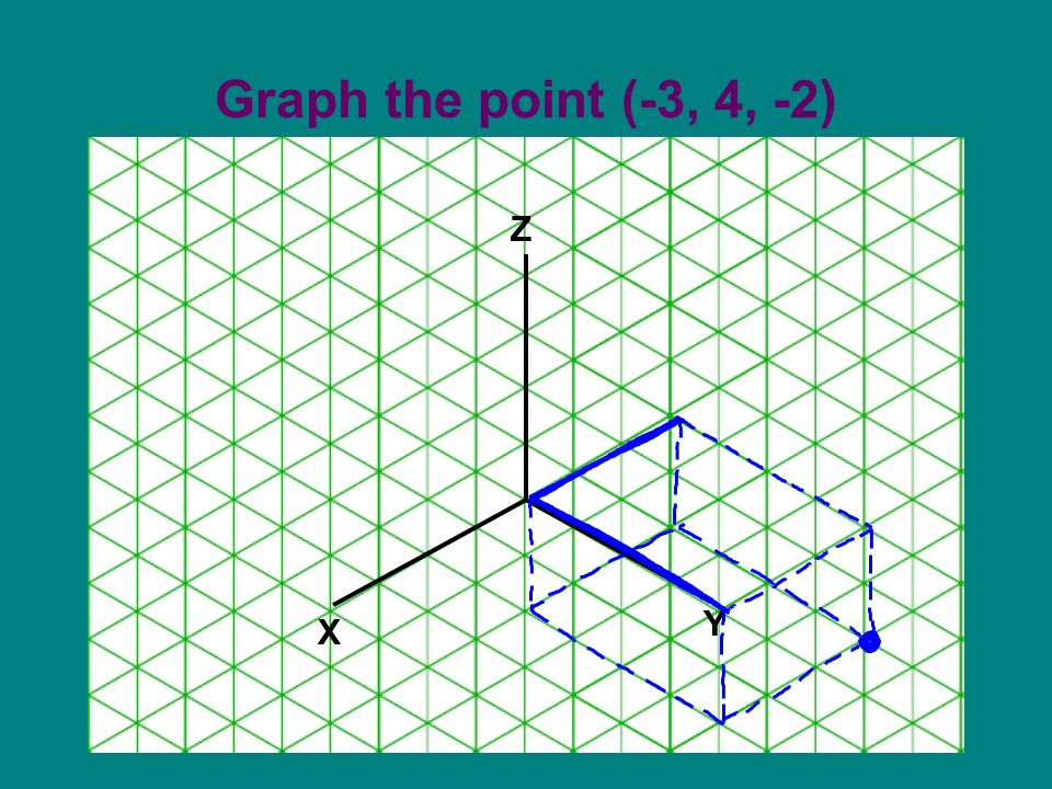 Graph the point (-3, 4, -2) X Z Y