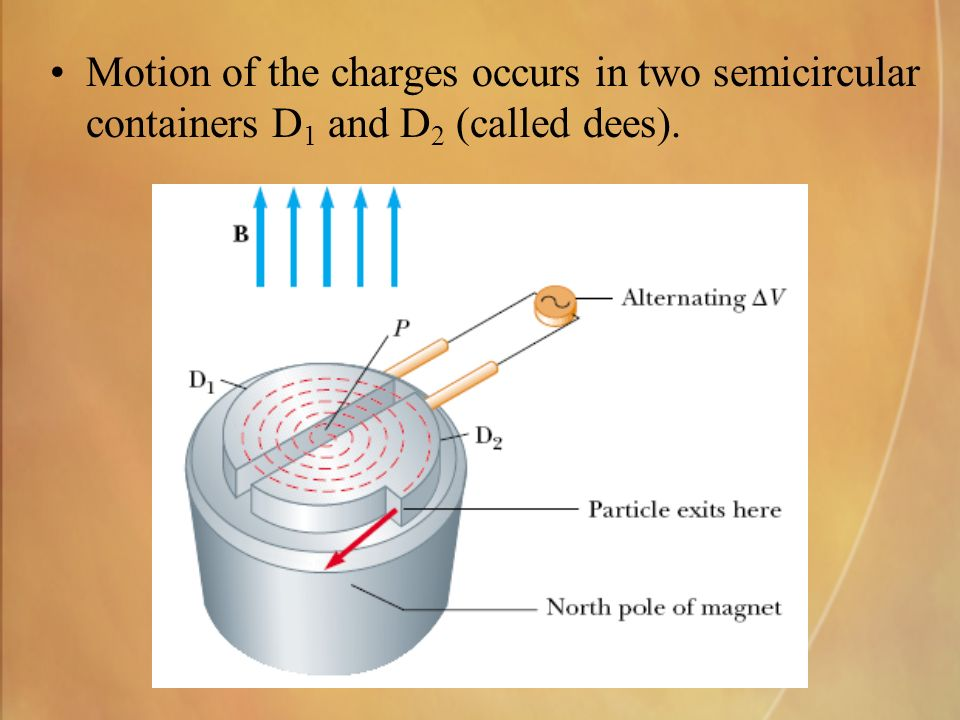 Motion of the charges occurs in two semicircular containers D 1 and D 2 (called dees).