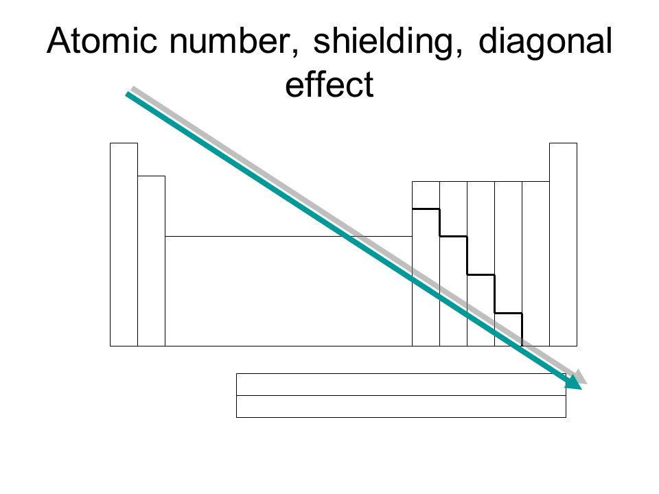 Atomic number, shielding, diagonal effect