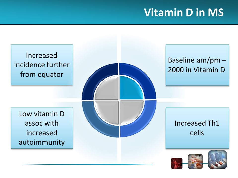 Increased incidence further from equator Low vitamin D assoc with increased autoimmunity Baseline am/pm – 2000 iu Vitamin D Baseline am/pm – 2000 iu Vitamin D Increased Th1 cells Vitamin D in MS