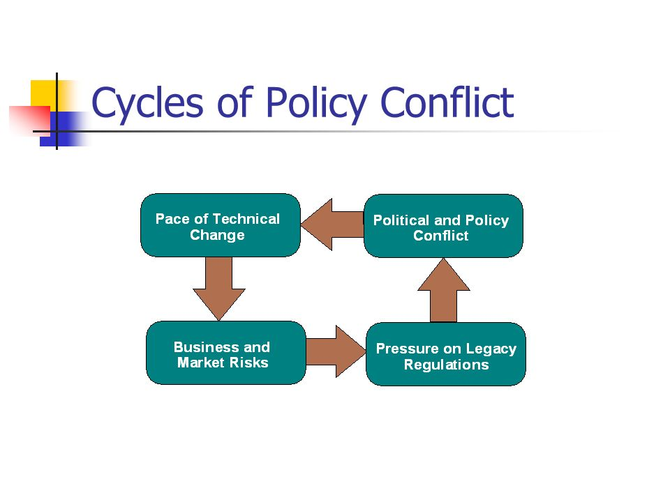 Cycles of Policy Conflict