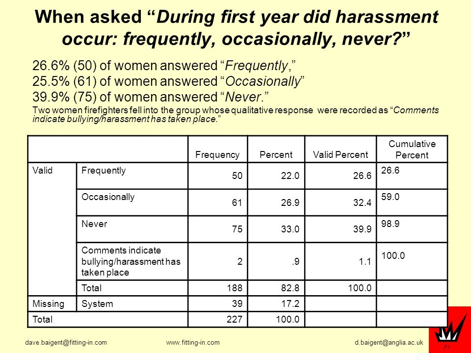 When asked During first year did harassment occur: frequently, occasionally, never.