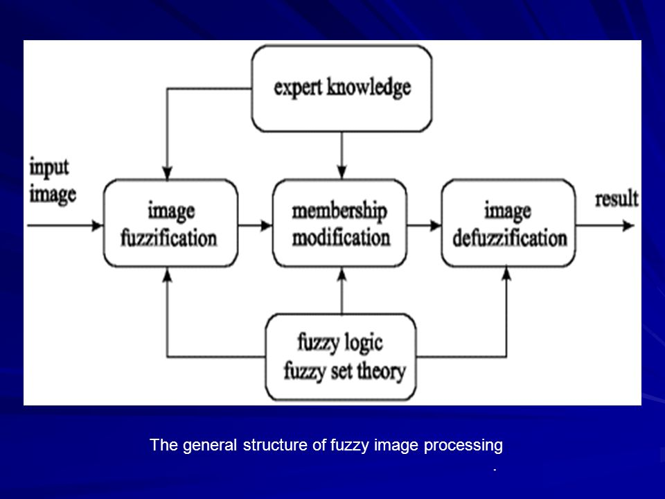 The general structure of fuzzy image processing.
