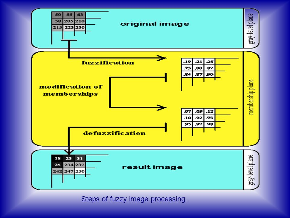Steps of fuzzy image processing.