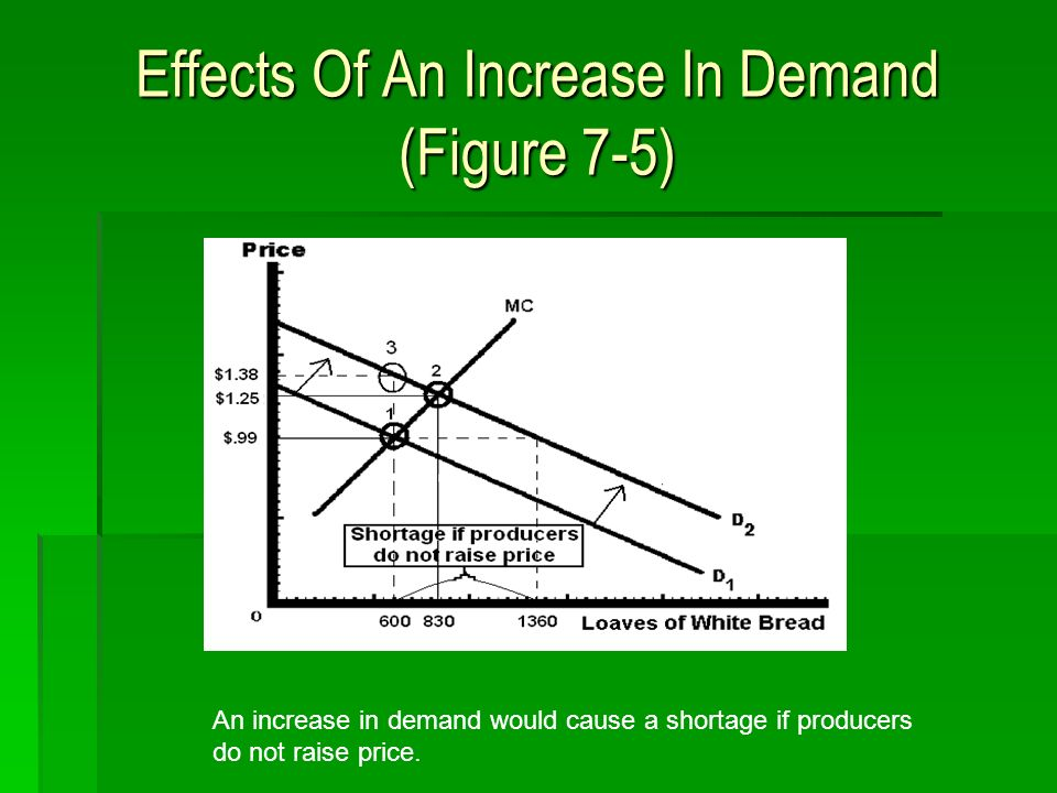 Effects Of An Increase In Demand (Figure 7-5) An increase in demand would cause a shortage if producers do not raise price.
