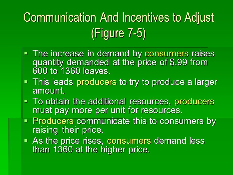 Communication And Incentives to Adjust (Figure 7-5) The increase in demand by consumers raises quantity demanded at the price of $.99 from 600 to 1360 loaves.