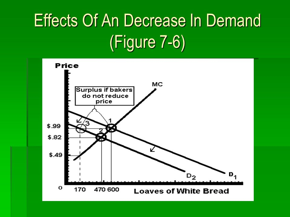 Effects Of An Decrease In Demand (Figure 7-6)