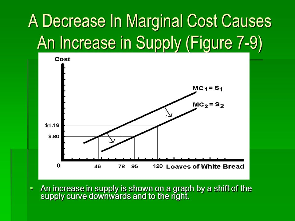 A Decrease In Marginal Cost Causes An Increase in Supply (Figure 7-9) An increase in supply is shown on a graph by a shift of the supply curve downwards and to the right.