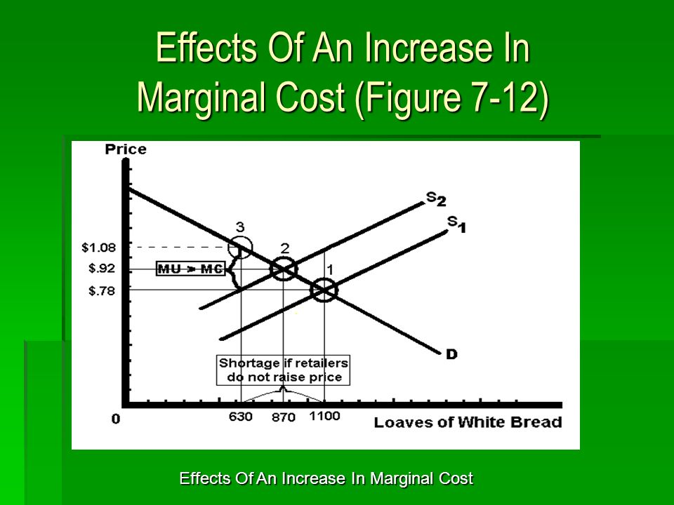 Effects Of An Increase In Marginal Cost (Figure 7-12) Effects Of An Increase In Marginal Cost