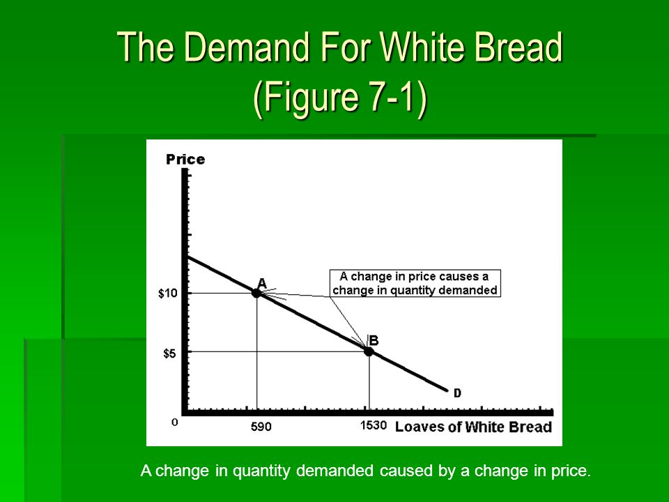 The Demand For White Bread (Figure 7-1) A change in quantity demanded caused by a change in price.