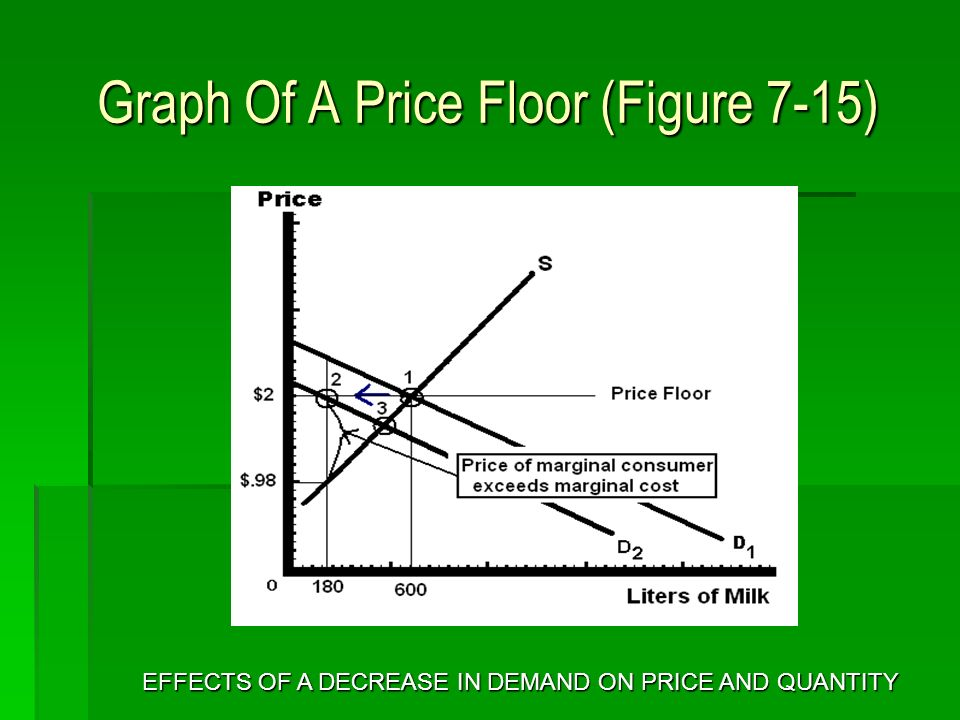 Graph Of A Price Floor (Figure 7-15) EFFECTS OF A DECREASE IN DEMAND ON PRICE AND QUANTITY