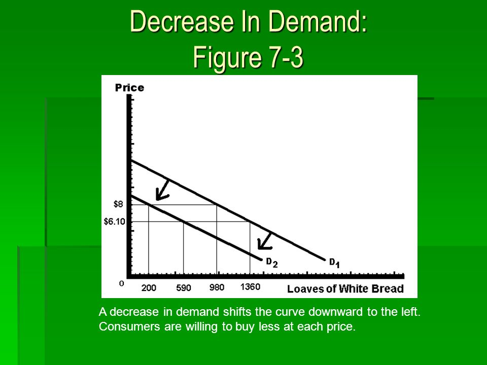 Decrease In Demand: Figure 7-3 A decrease in demand shifts the curve downward to the left.