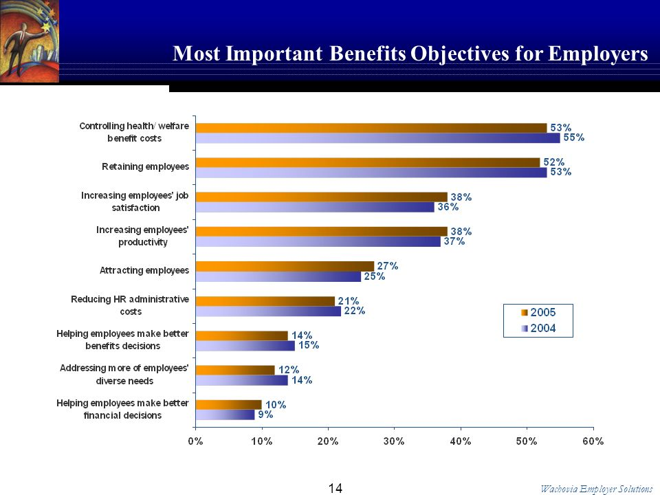 Wachovia Employer Solutions 14 Most Important Benefits Objectives for Employers