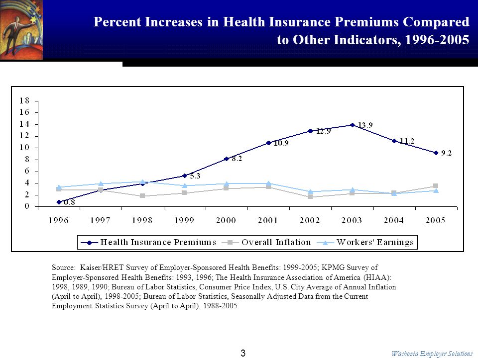 Wachovia Employer Solutions 3 Percent Increases in Health Insurance Premiums Compared to Other Indicators, Source: Kaiser/HRET Survey of Employer-Sponsored Health Benefits: ; KPMG Survey of Employer-Sponsored Health Benefits: 1993, 1996; The Health Insurance Association of America (HIAA): 1998, 1989, 1990; Bureau of Labor Statistics, Consumer Price Index, U.S.