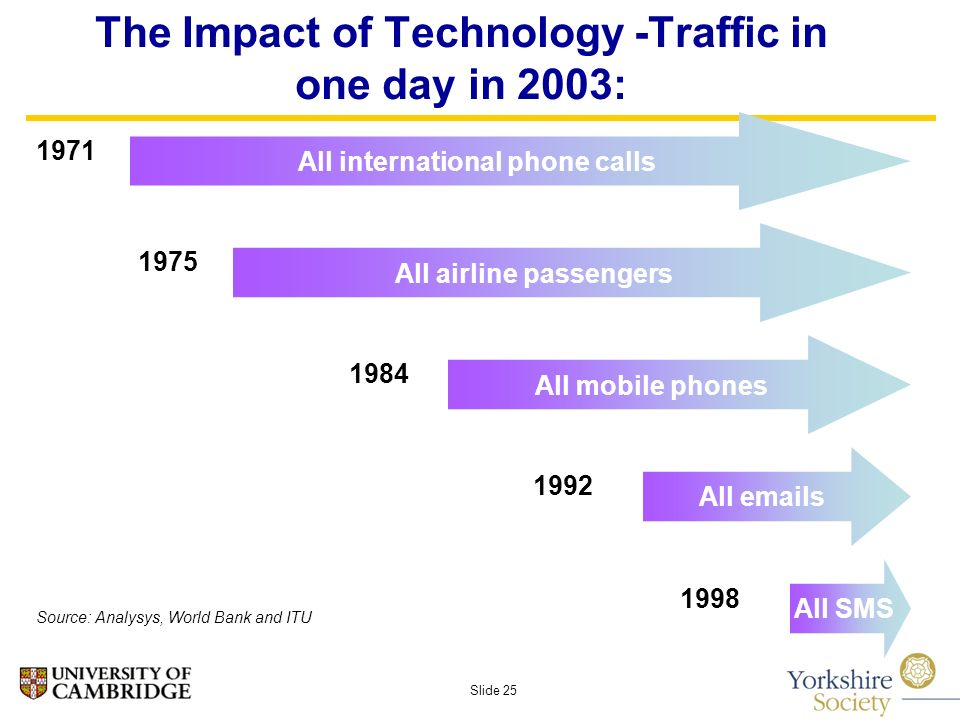Slide 25 The Impact of Technology -Traffic in one day in 2003: All international phone calls 1971 All airline passengers 1975 All mobile phones 1984 All  s 1992 All SMS 1998 Source: Analysys, World Bank and ITU