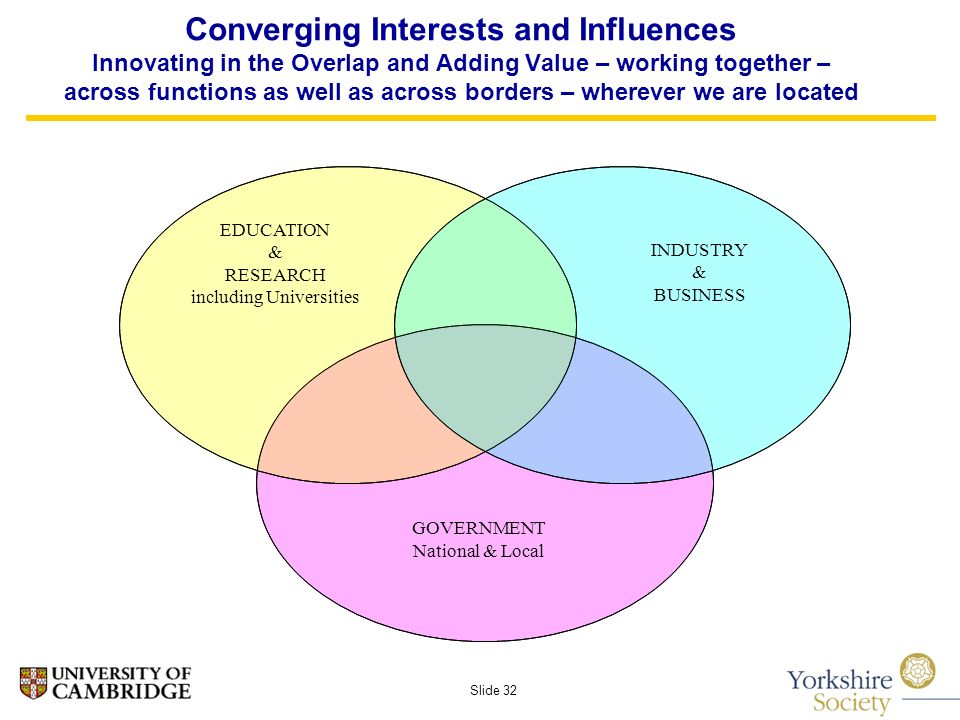 Slide 32 Converging Interests and Influences Innovating in the Overlap and Adding Value – working together – across functions as well as across borders – wherever we are located EDUCATION & RESEARCH including Universities INDUSTRY & BUSINESS GOVERNMENT National & Local