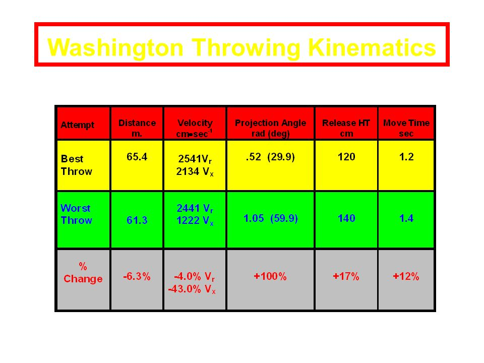 Washington Throwing Kinematics