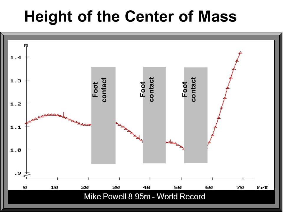 Height of the Center of Mass Foot contact Foot contact Foot contact Mike Powell 8.95m - World Record