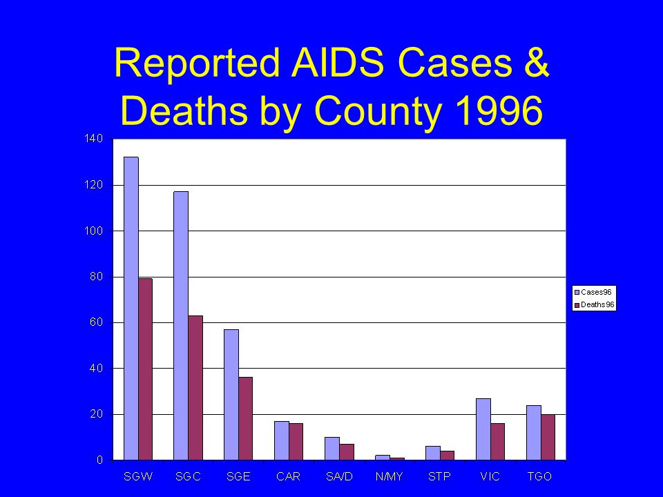 Reported AIDS Cases & Deaths by County 1996