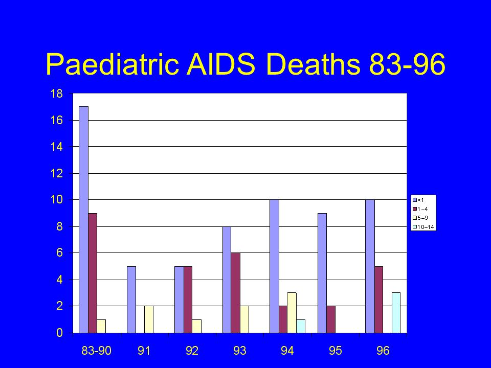 Paediatric AIDS Deaths 83-96