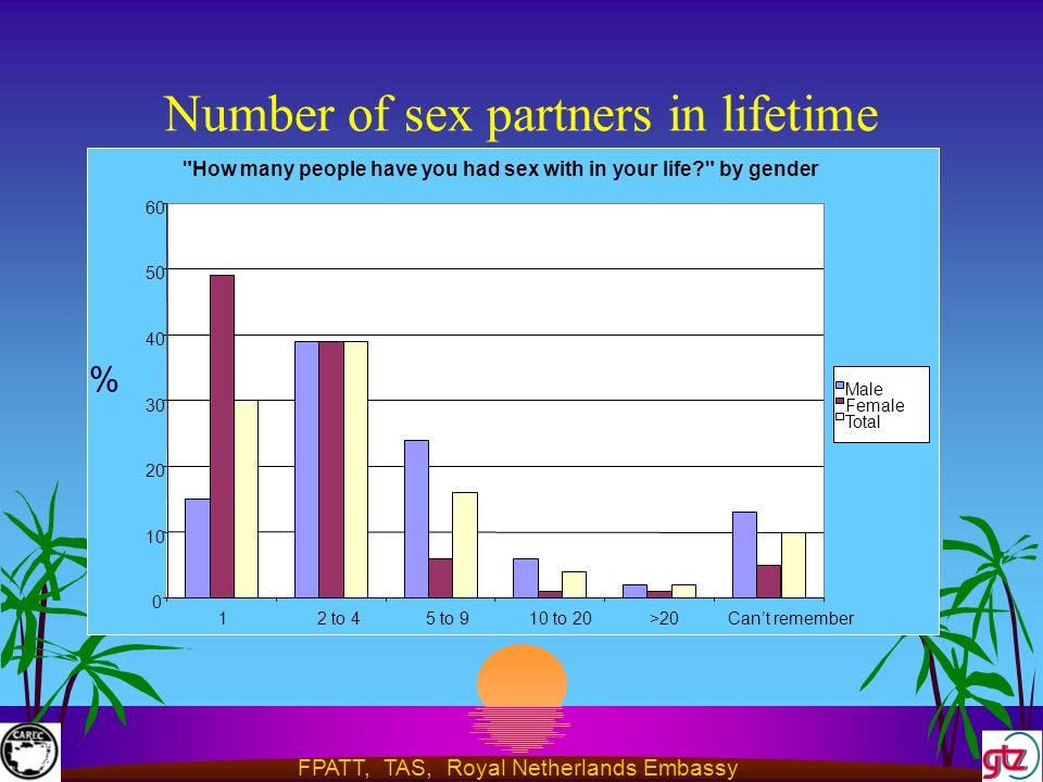 FPATT, TAS, Royal Netherlands Embassy Number of sex partners in lifetime How many people have you had sex with in your life by gender to 45 to 910 to 20>20Cant remember Male Female Total %