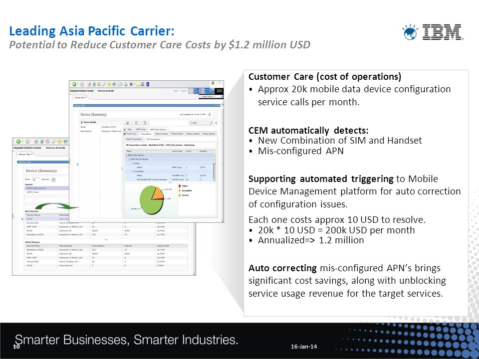 Leading Asia Pacific Carrier: Potential to Reduce Customer Care Costs by $1.2 million USD Customer Care (cost of operations) Approx 20k mobile data device configuration service calls per month.